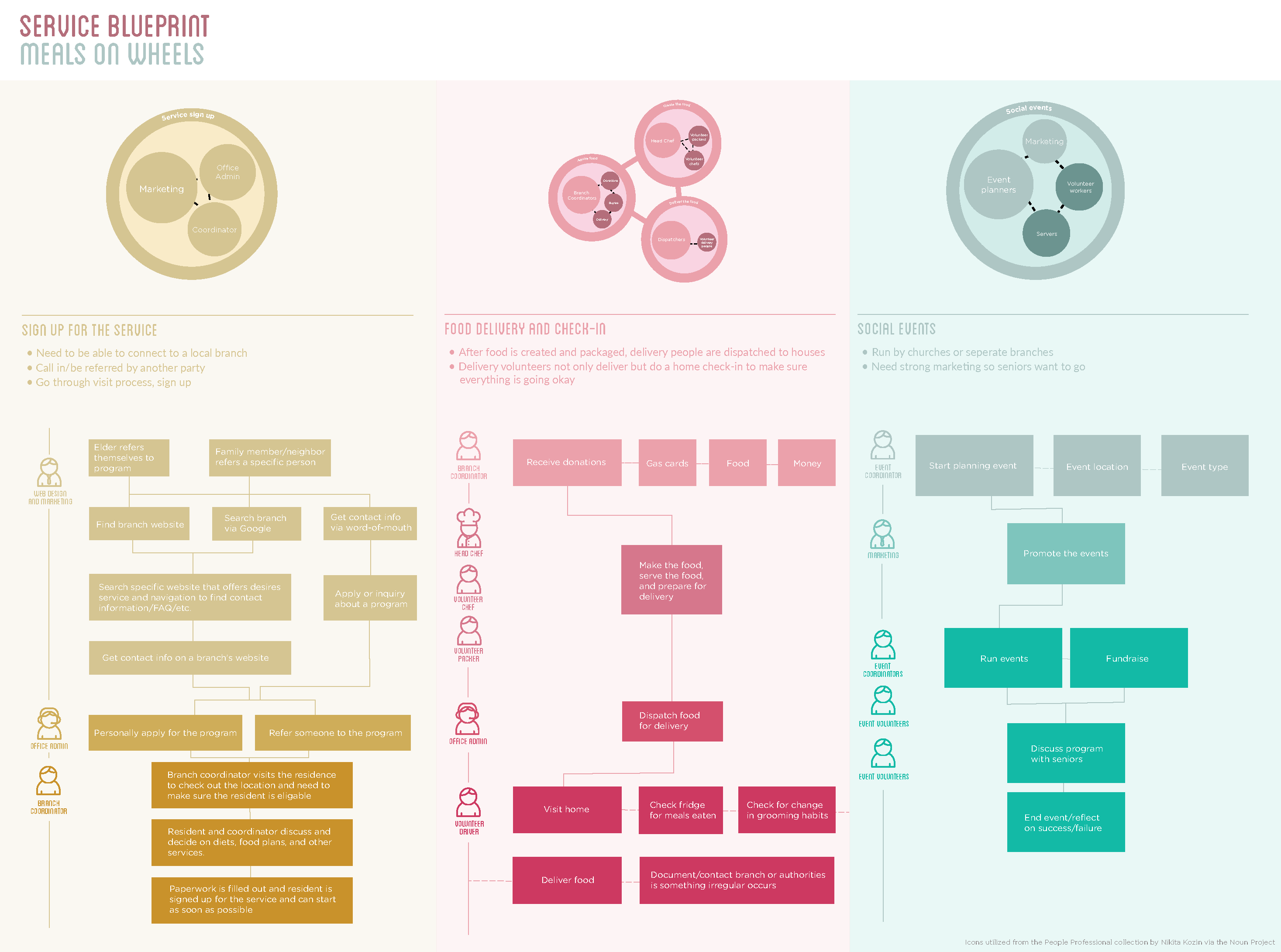 Meals on wheels service design emily dallaire ux architect serviceblueprint al444 both 01 malvernweather Choice Image